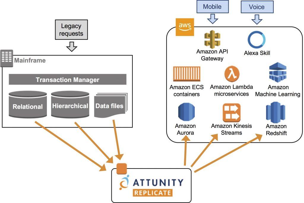 Attunity Replicate - 3.1