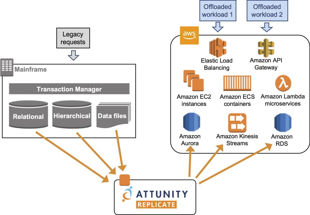 How to Unleash Mainframe Data with AWS and Attunity Replicate | AWS