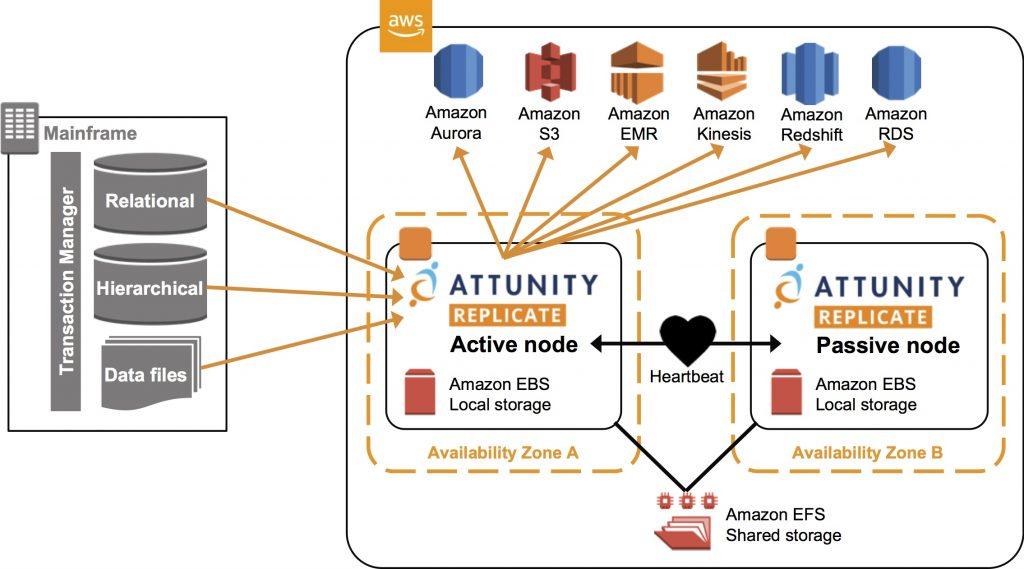 Attunity Replicate - 5.1