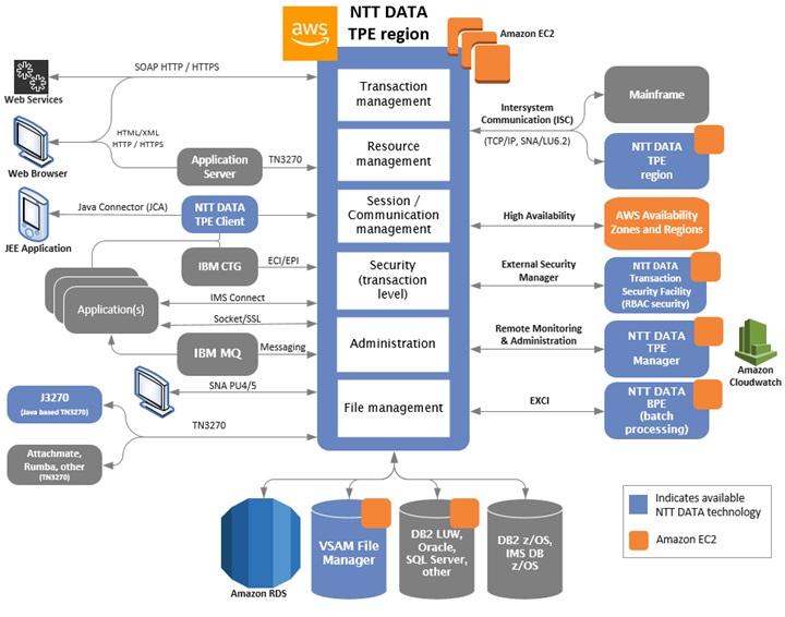 NTT DATA Services - 2
