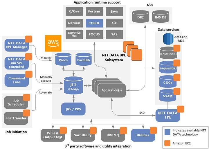 NTT DATA Services - 3