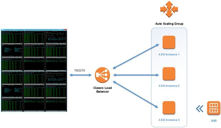 NTT DATA Services - 7.1