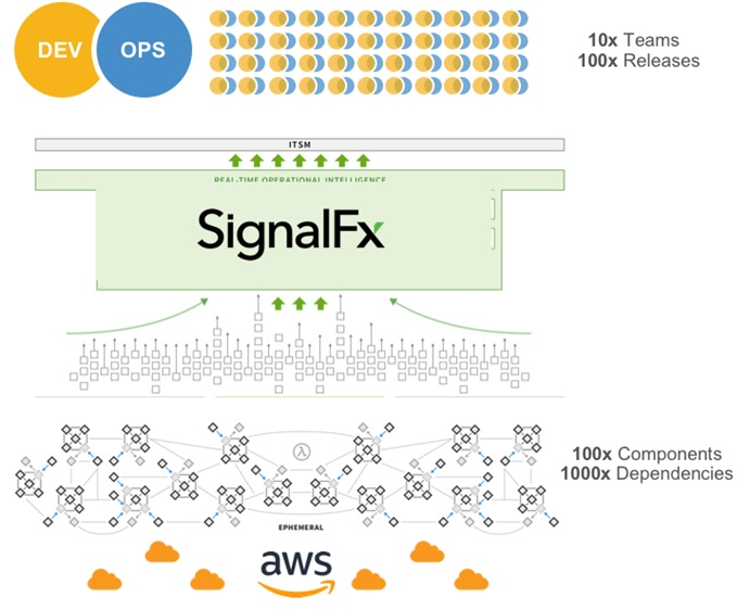 SignalFx - 1