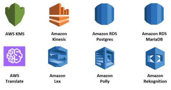AWS KMS, Amazon Kinesis, Amazon RDS Postgres, Amazon RDS MariaDB, AWS Translate, Amazon Lex, Amazon Polly, Amazon Rekognition
