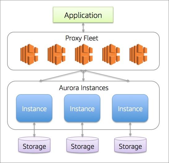 Aurora Serverless-1