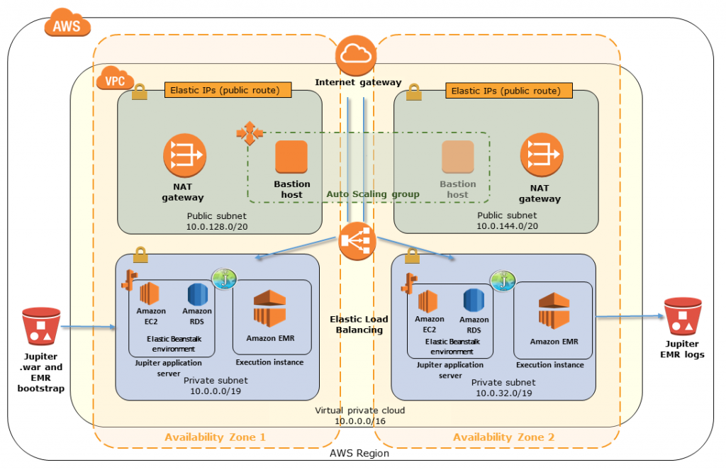 Jupiter on AWS Quick Start