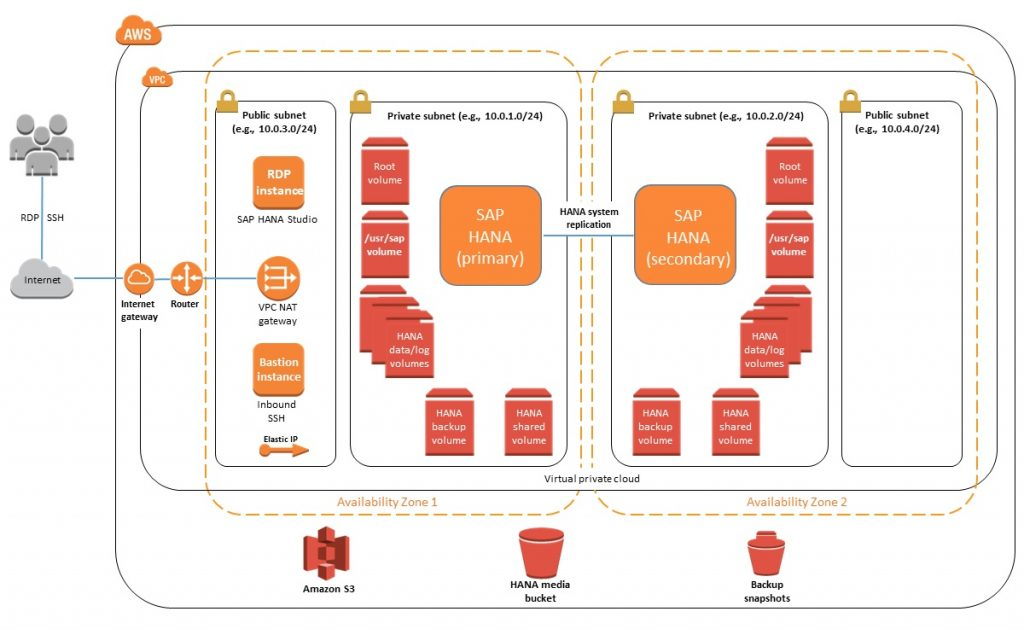 SAP HANA on AWS Quick Start-1