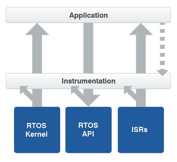 IoT Run-Time-1