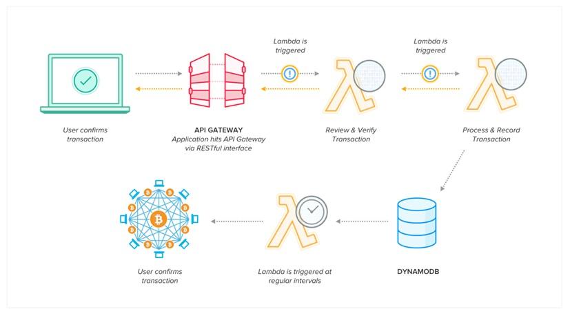 Manifold Blockchain-1
