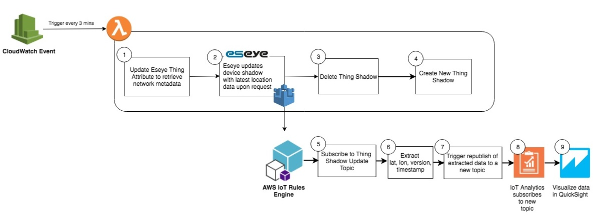 Coarse Location Tracking with Eseye AnyNet Secure SIM and