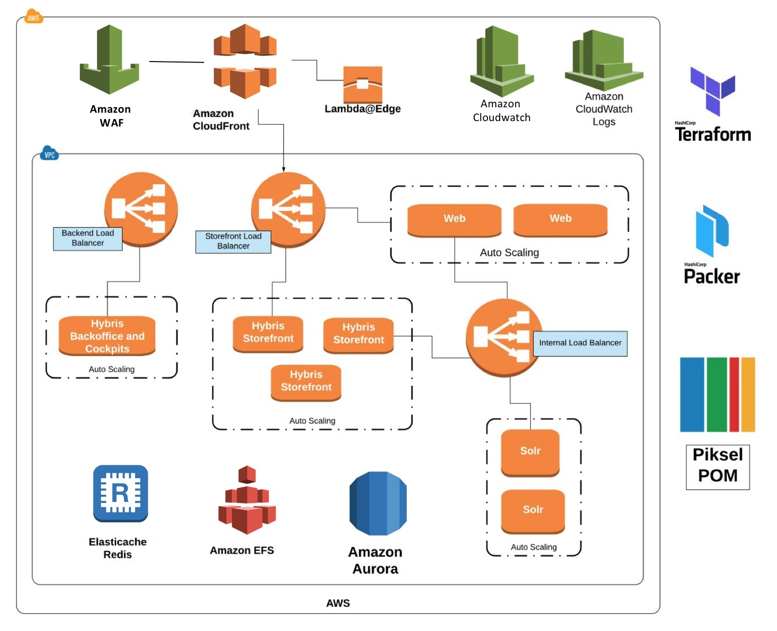 Hosting SAP Hybris Commerce on AWS with Piksel Retail | AWS