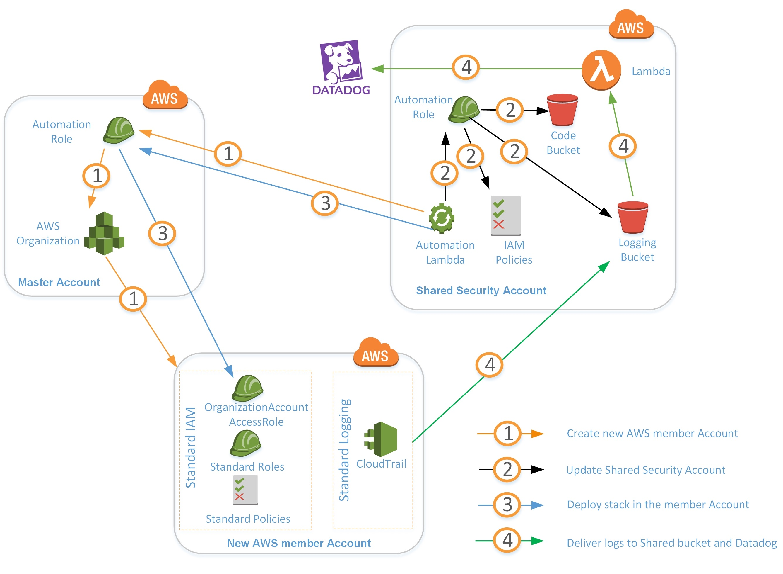 Datadog Logging-1