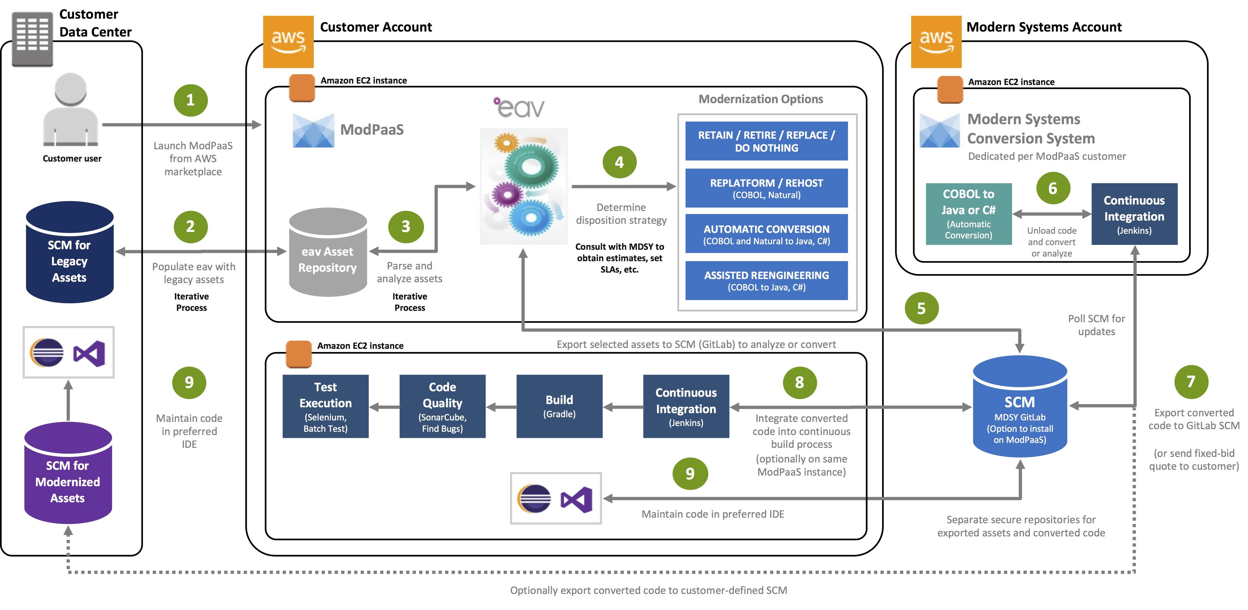 Mainframe Modernization Platform-as-a-Service (ModPaaS) from Modern