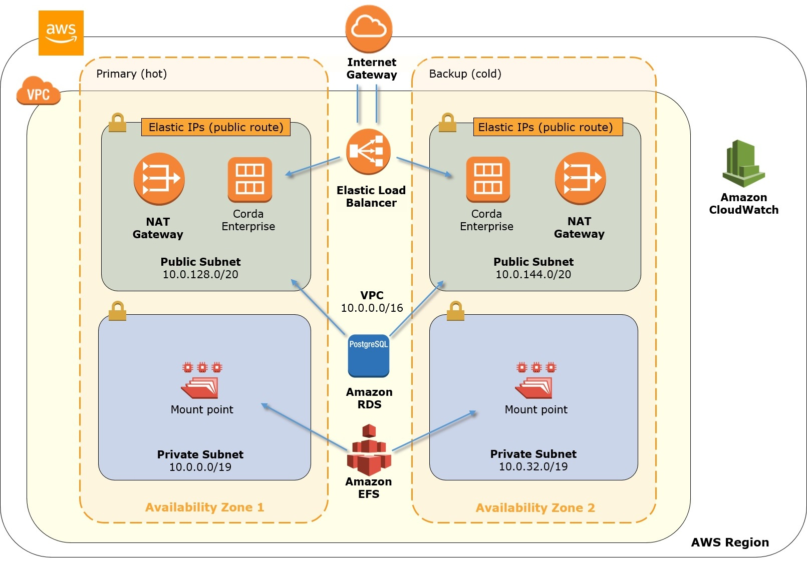 how to build an enterprise network with aws