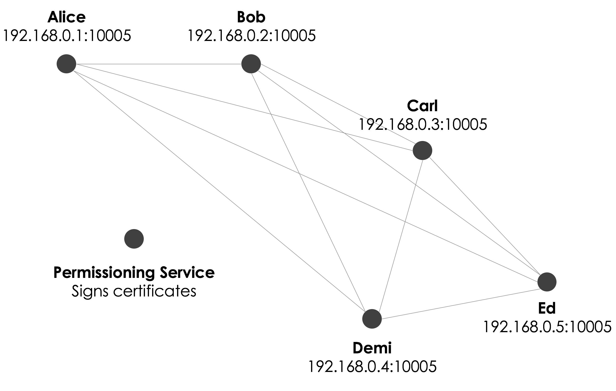 Corda Network-1