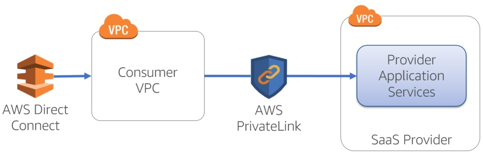 PrivateLink - Figure 4.1