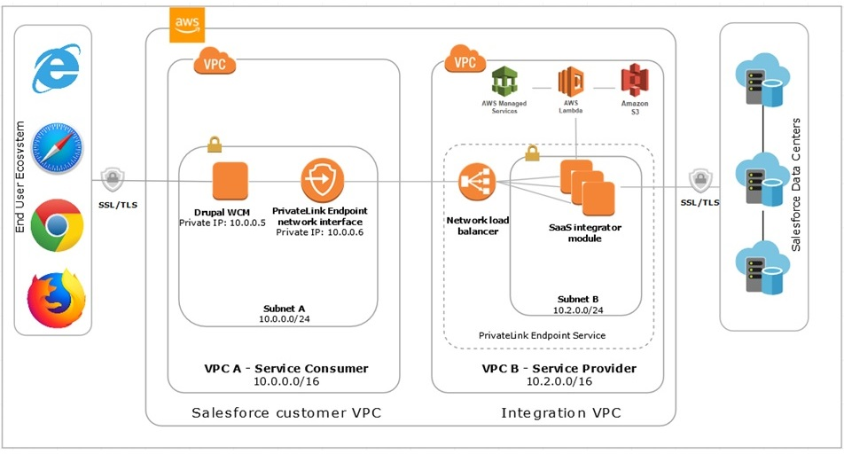 AWS-Salesforce Integration-1.1