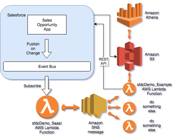 AWS-Salesforce Integration-2