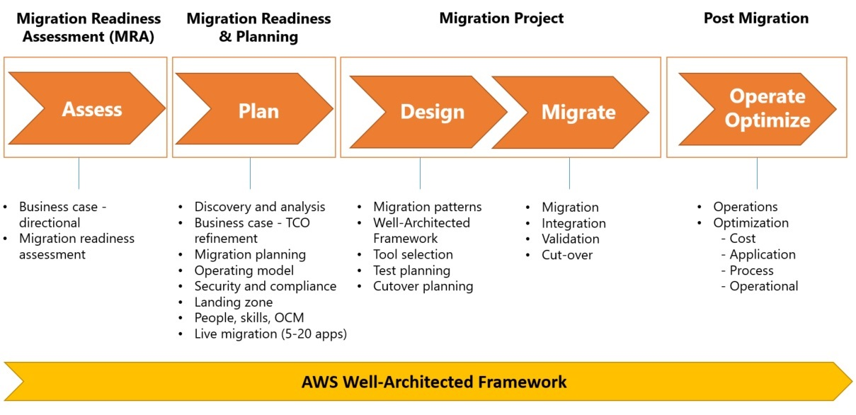 Tips for Becoming an AWS Migration Consulting and Delivery