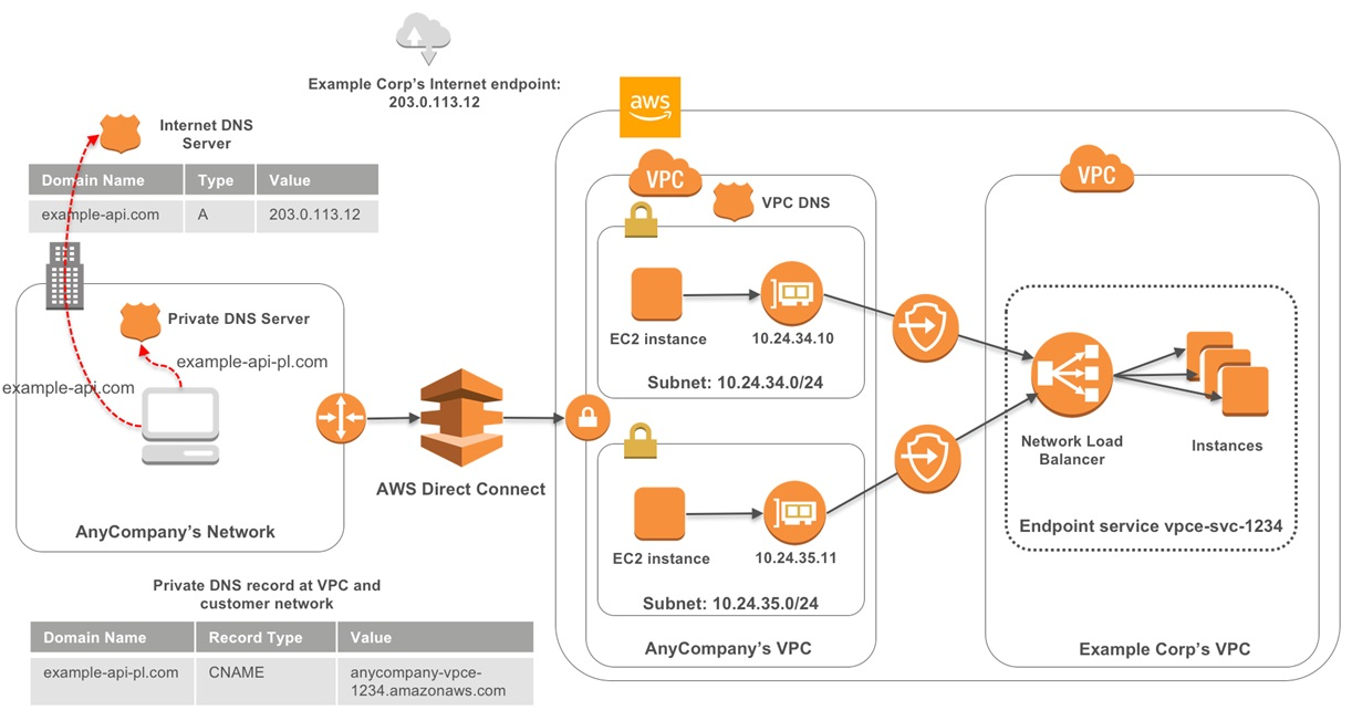 PrivateLink VPC Endpoints-3