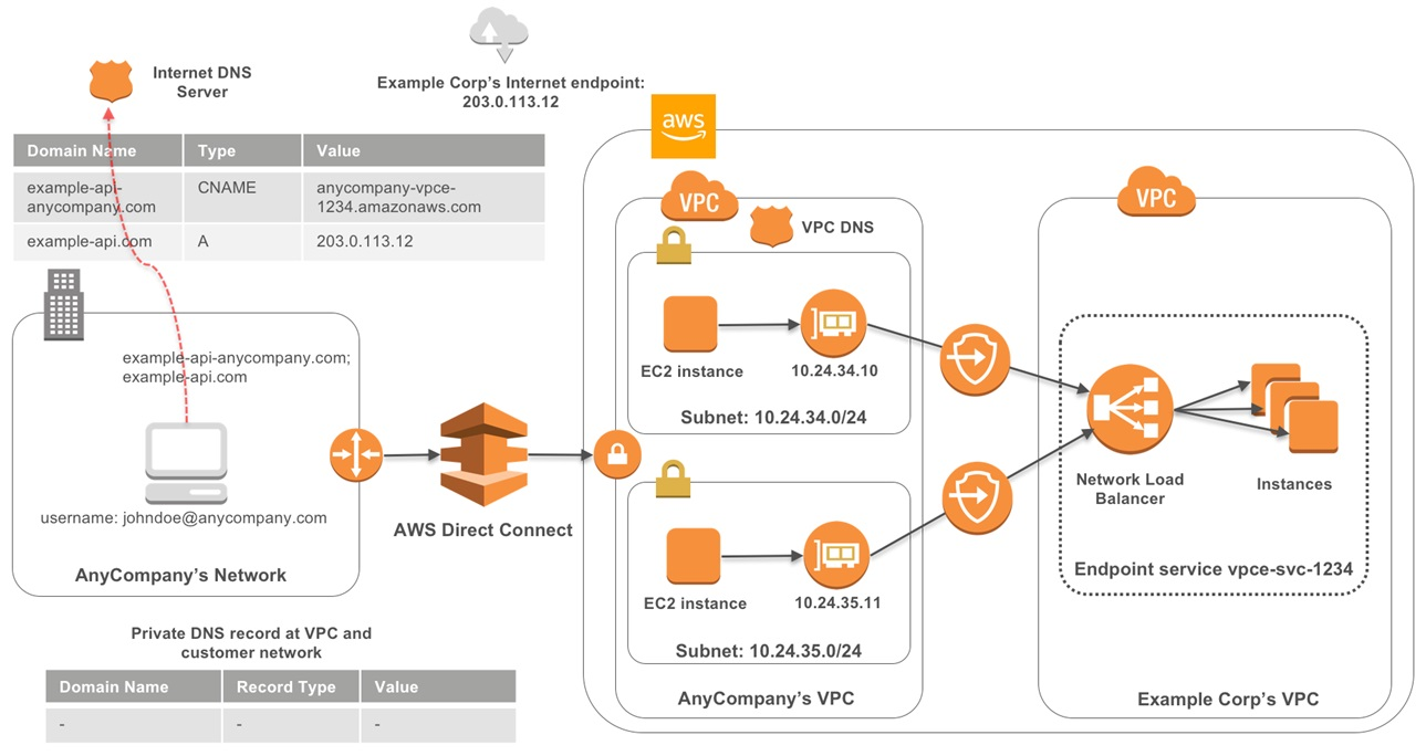 PrivateLink VPC Endpoints-5