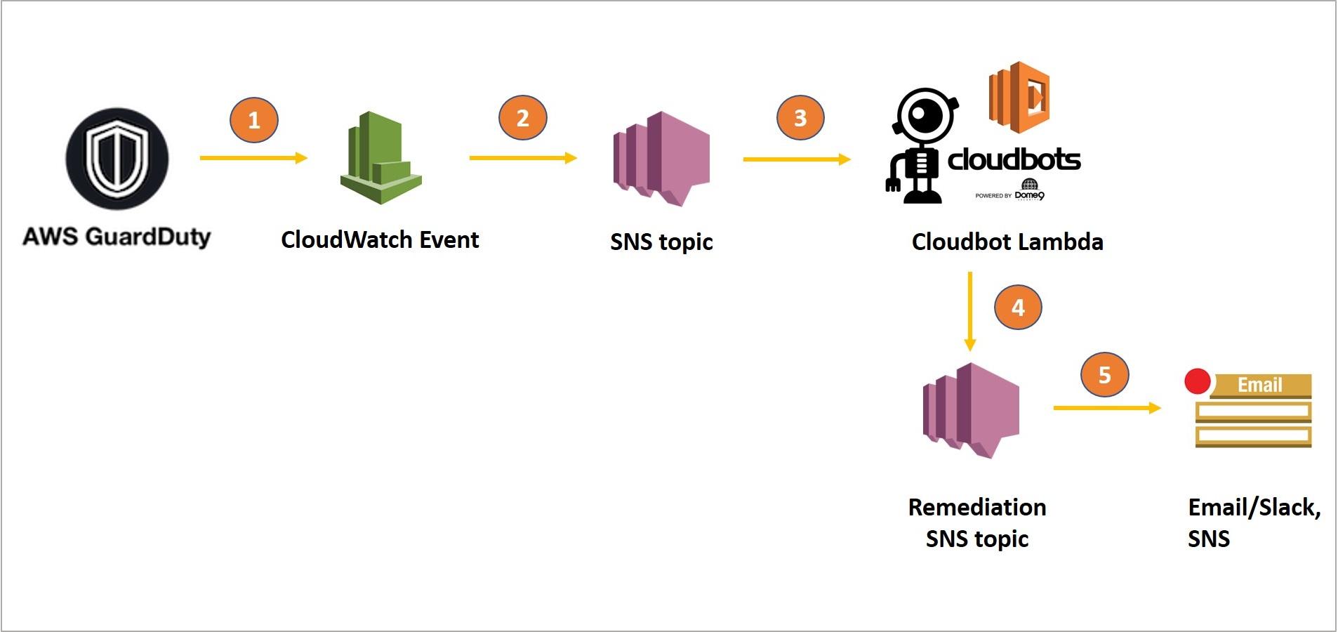 Dome9 CloudBots-6.1