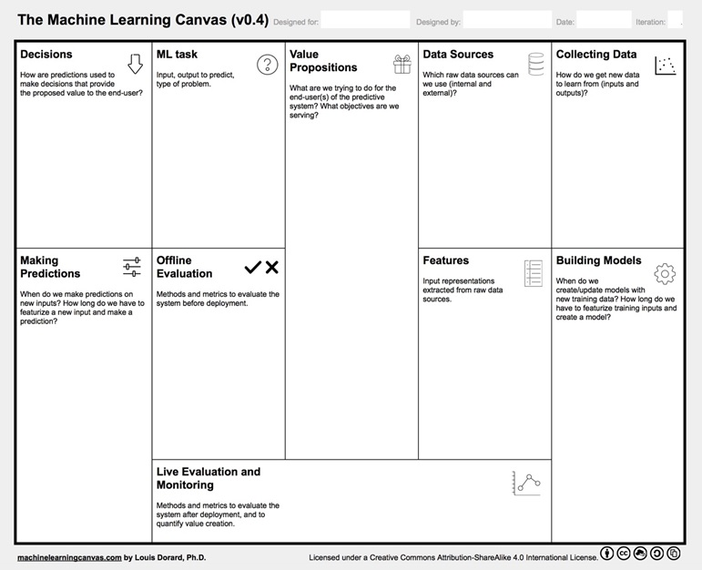 Machine Learning Canvas