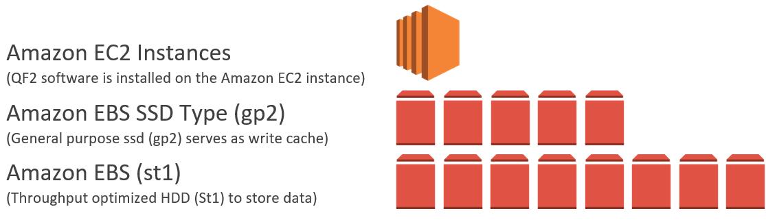 Qumulo Storage-2