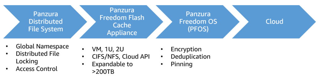 File Sync and Share on AWS Using Panzura Freedom Hybrid Cloud