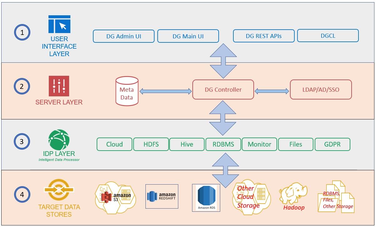 DgSecure Architecture-1
