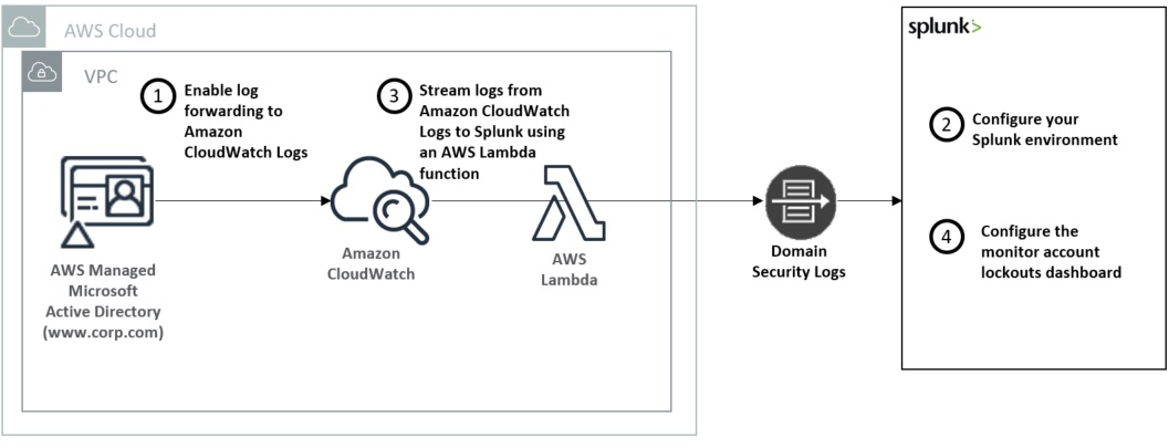 How to Monitor and Analyze AWS Managed Microsoft AD Security