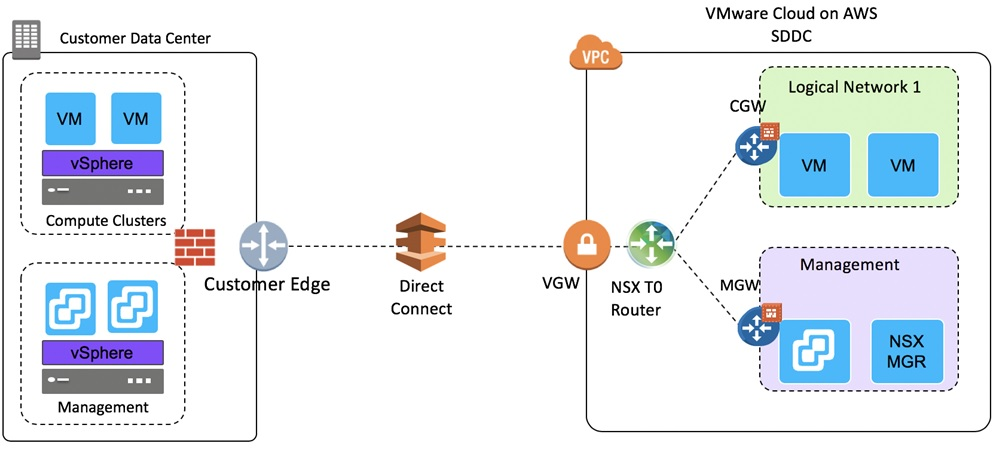 VMware Direct Connect-1