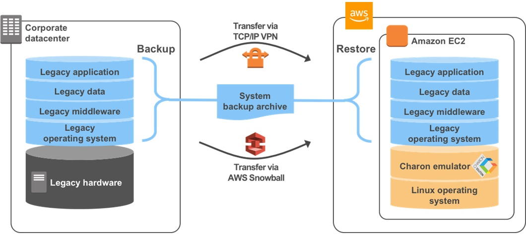 Re-Hosting SPARC, Alpha, or Other Legacy Systems to AWS with
