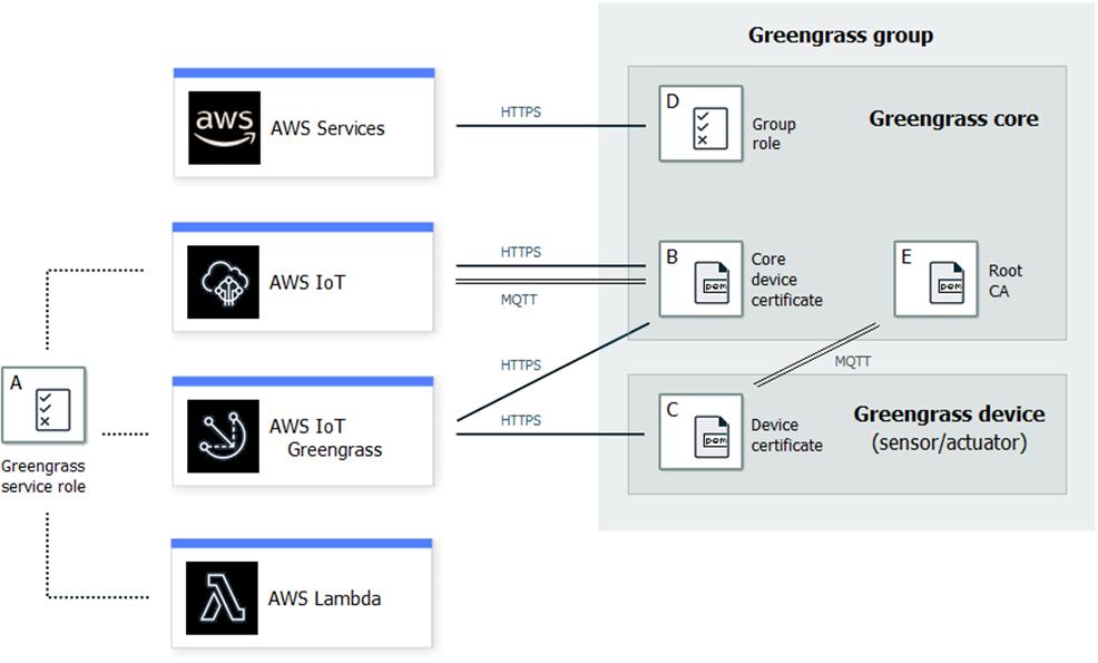 AWS IoT Greengrass HSI-1