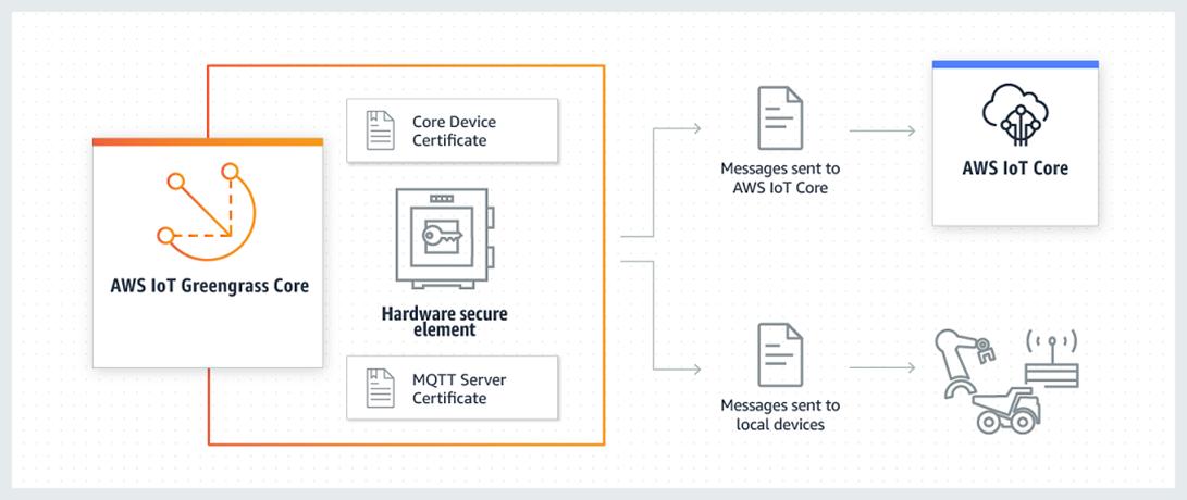 AWS IoT Greengrass HSI-2