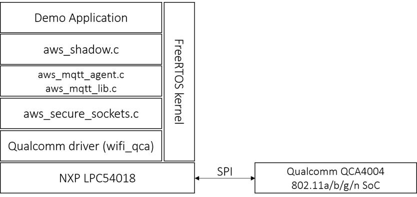 Analyzing AWS IoT Core-1