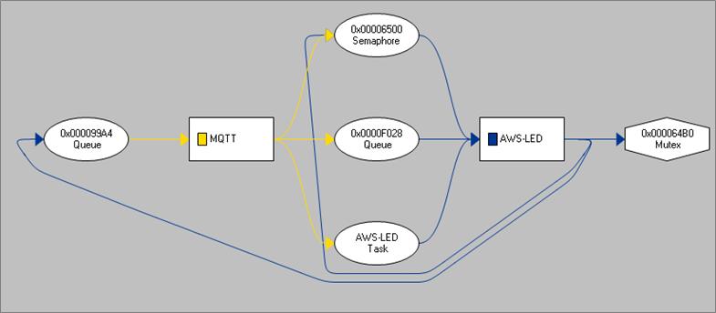 Analyzing AWS IoT Core-10