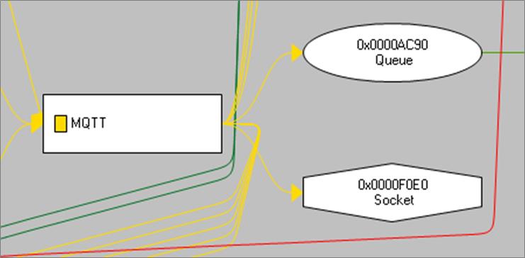 Analyzing AWS IoT Core-6
