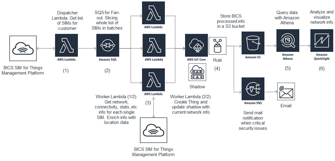 BICS IoT-2.1