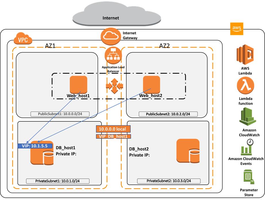 Failover Private Virtual IP-1