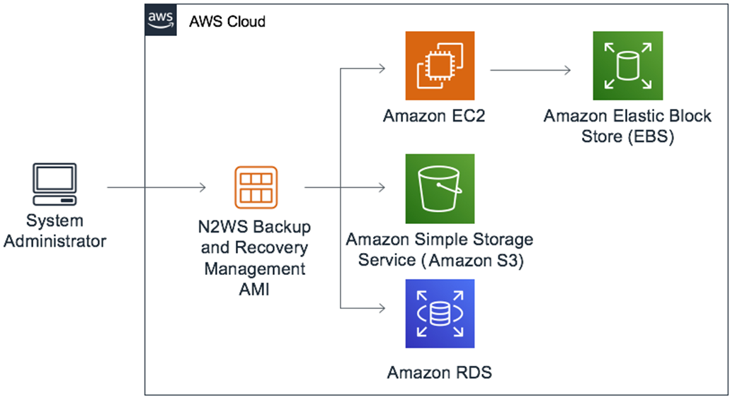 How to Backup and Recover an Amazon Virtual Private Cloud