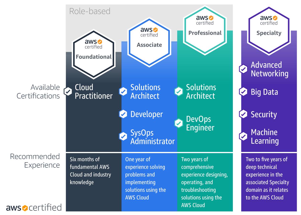 AWS Certification Roadmap_v8.5