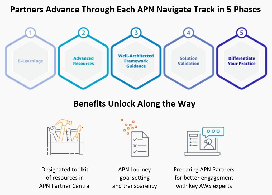 AWS Navigate_phases-3
