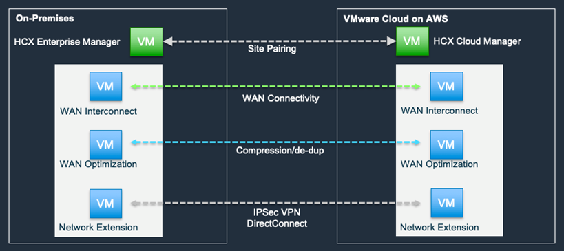 VMware Cloud on AWS HCX-1.1