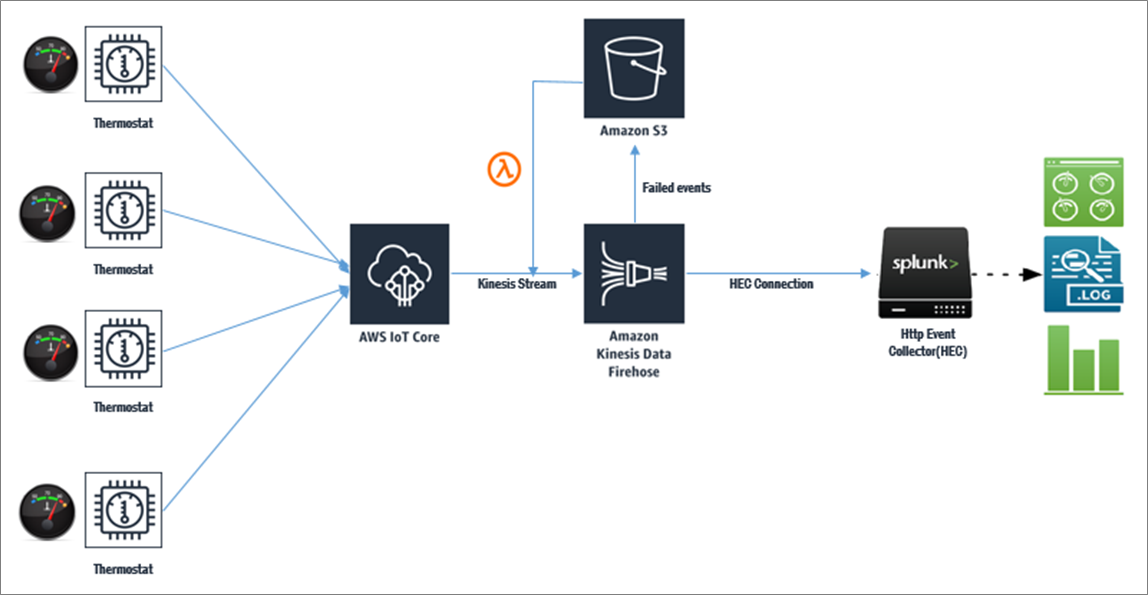 Splunk IoT Analytics-1.1