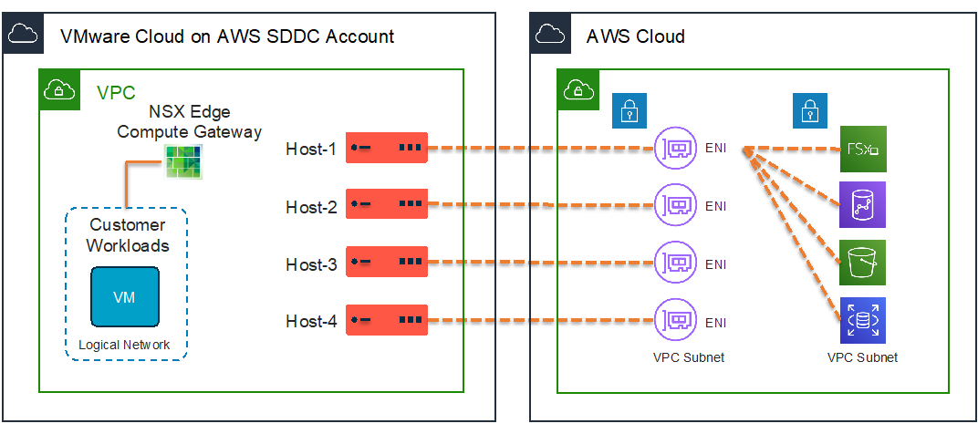 Amazon FSx-VMware Cloud on AWS-1