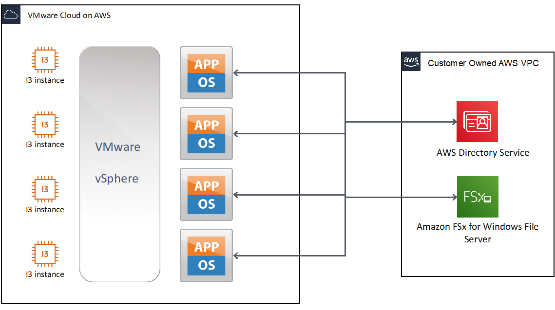 Amazon FSx-VMware Cloud on AWS-3