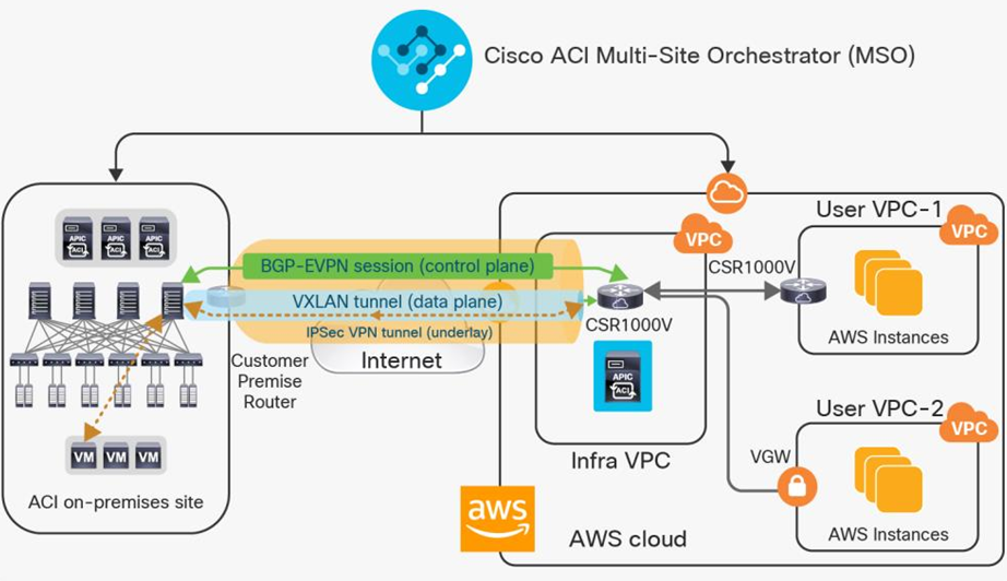 Extending On-Premises Cisco Cloud ACI Network Security