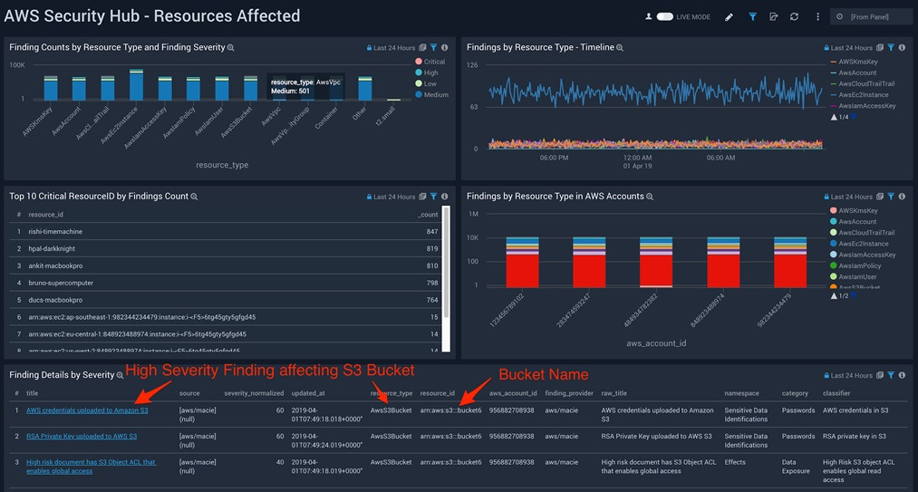 Sumo Logic-AWS Security Hub-3