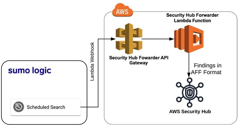 Sumo Logic-AWS Security Hub-7